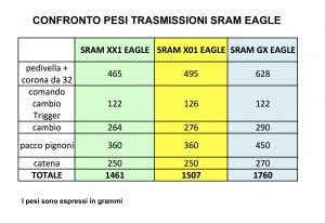 sram gx eagle vs xx1